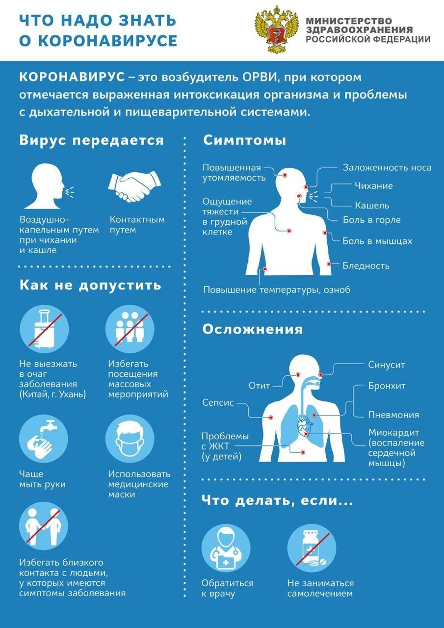Коронавирус инфографика 2